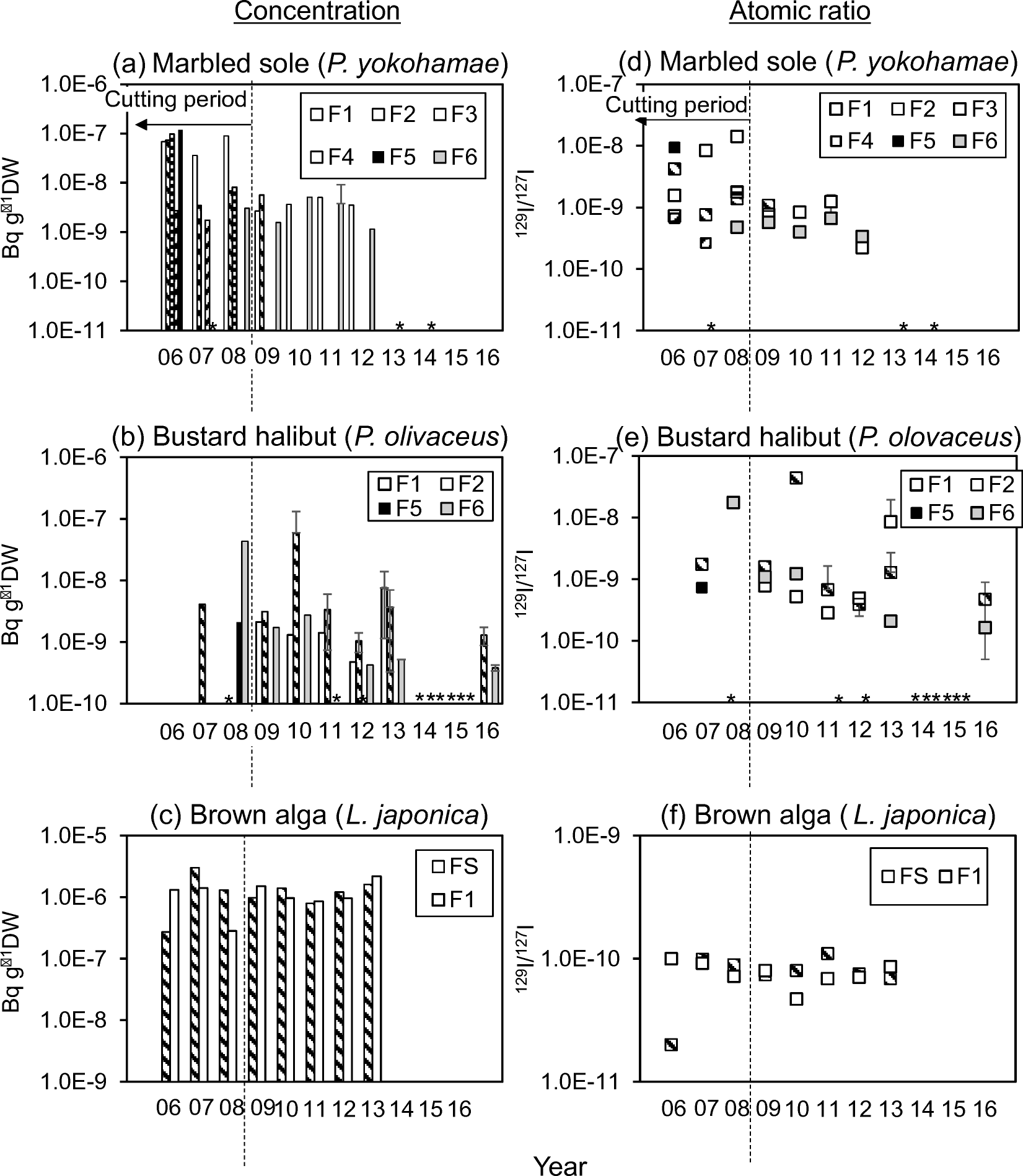 Concentrations of iodine-129 in livestock, agricultural, and