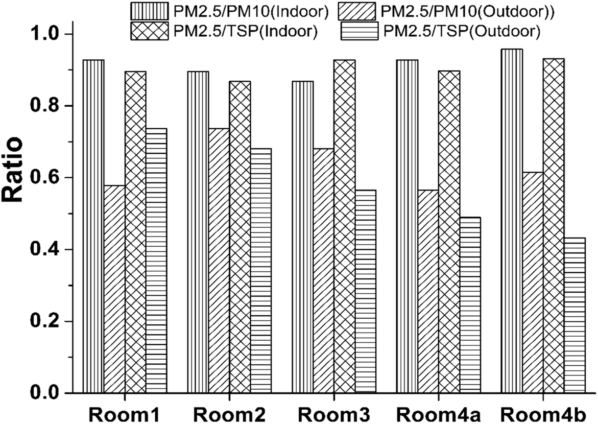 A comparative study on arsenic fractions in indoor/outdoor