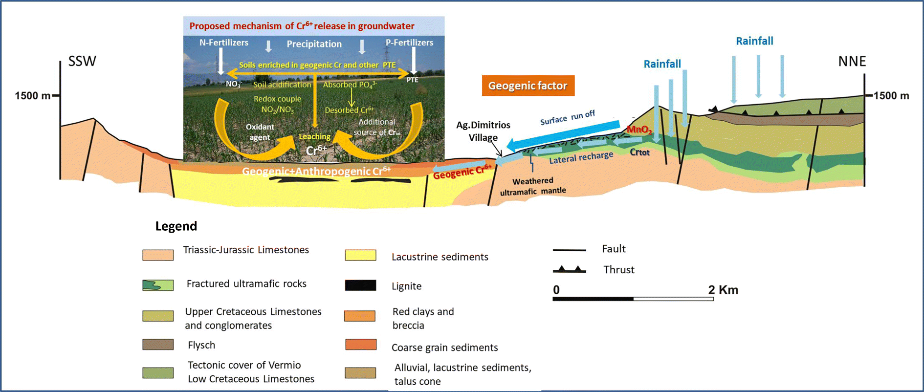 Expounding the origin of chromium in groundwater of the