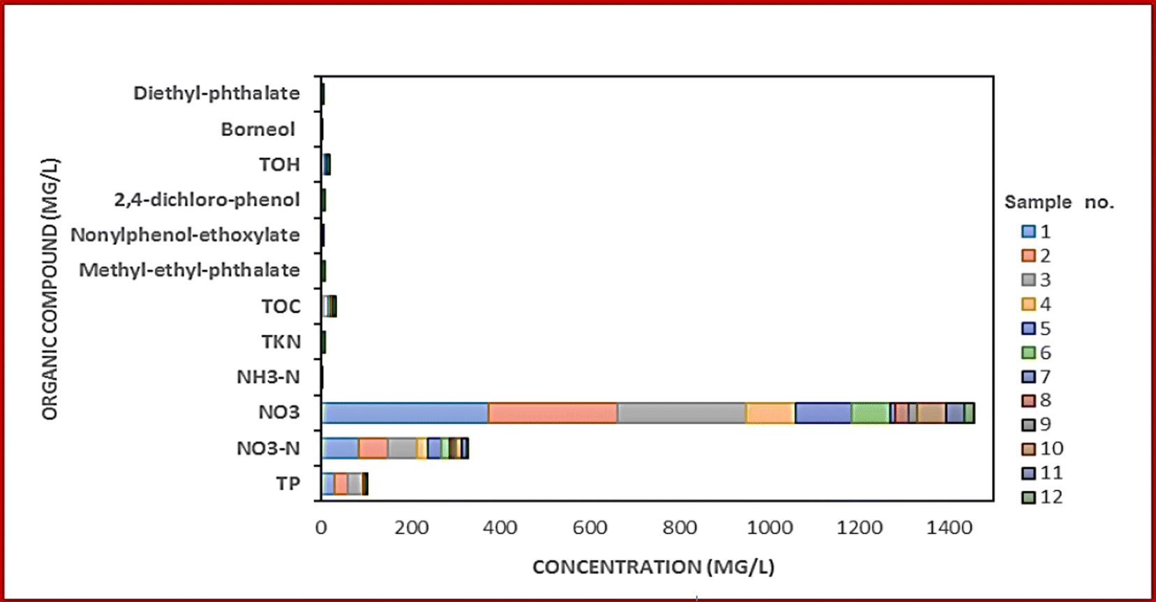 Impact of organic contaminants from dumpsite leachates on