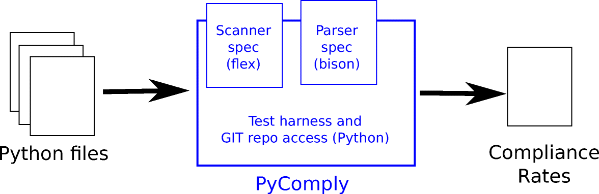 An empirical analysis of the transition from Python 2 to