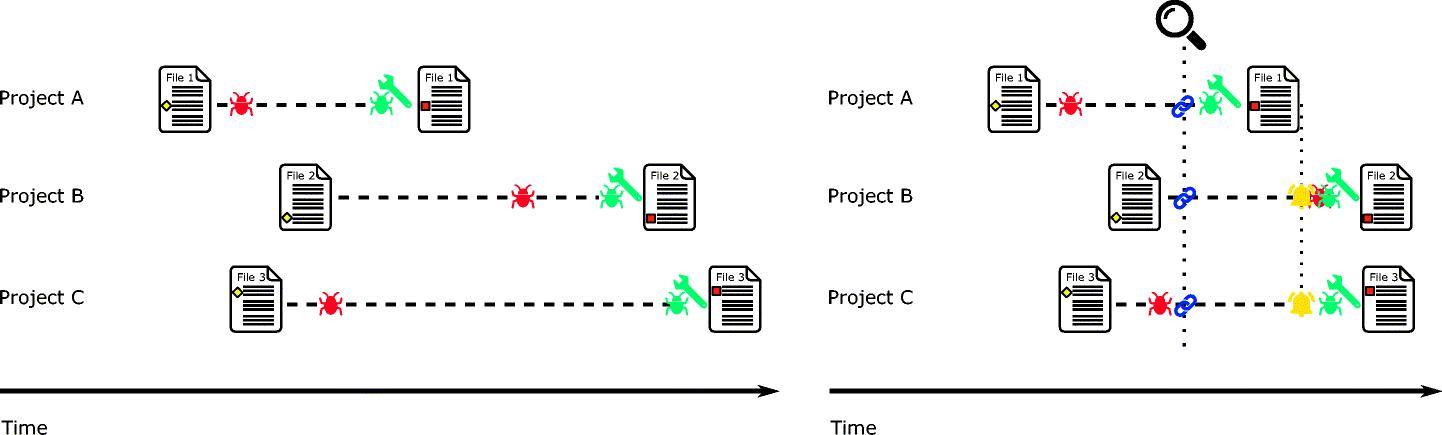 Cross-project code clones in GitHub | SpringerLink