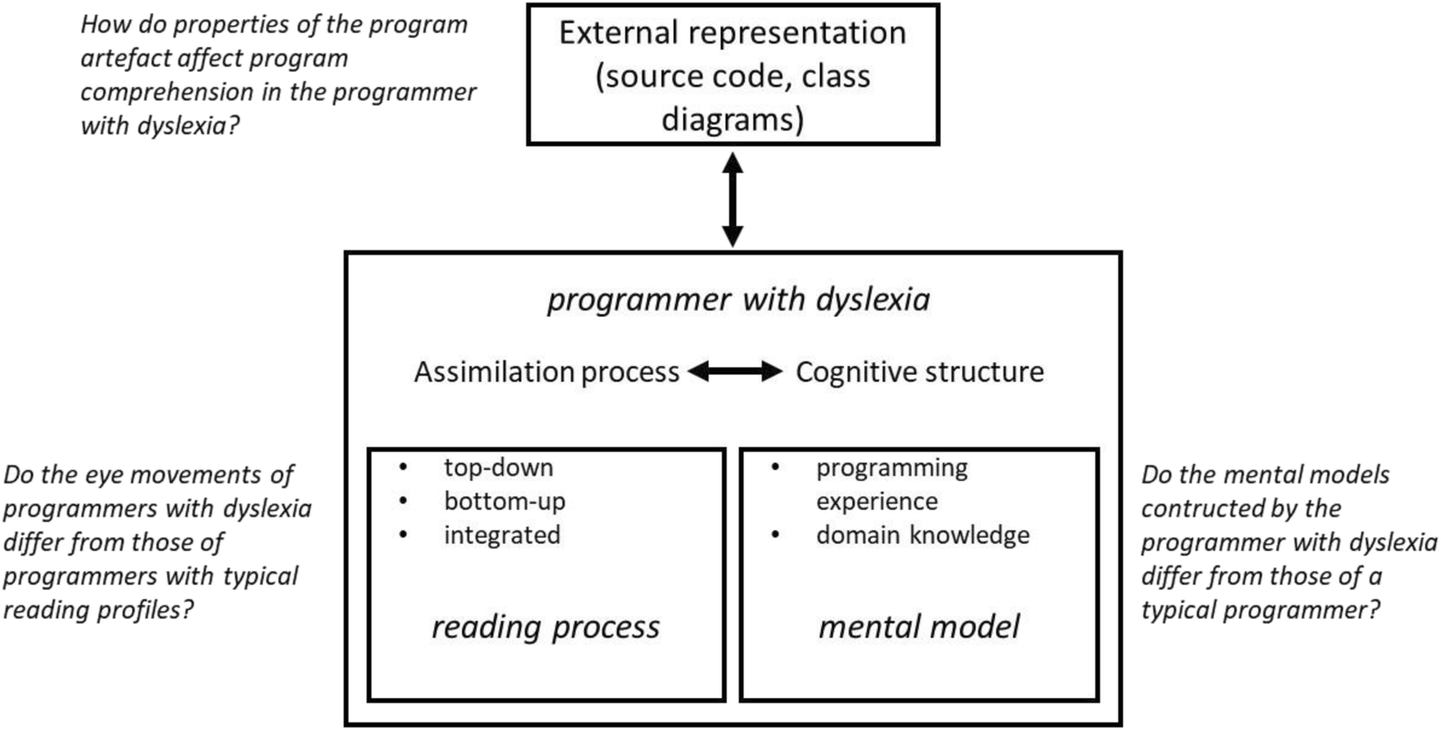 Eye tracking analysis of computer program comprehension in