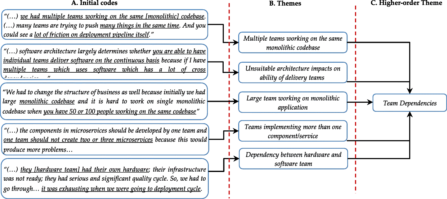 An empirical study of architecting for continuous delivery