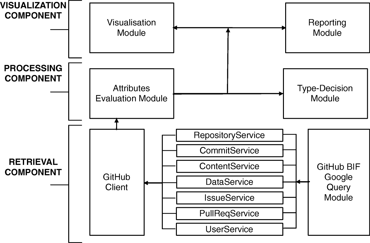 Discovering community patterns in open-source: a systematic