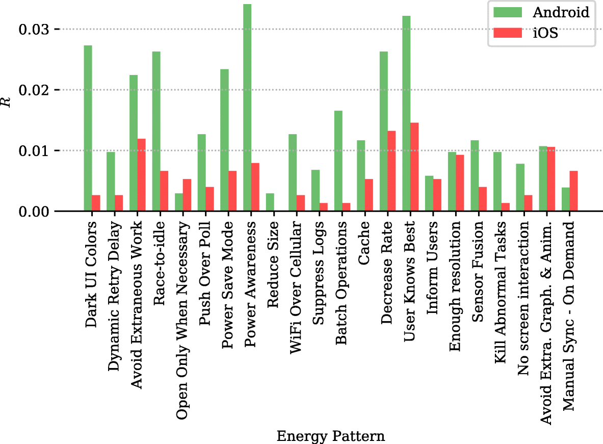 Catalog of energy patterns for mobile applications