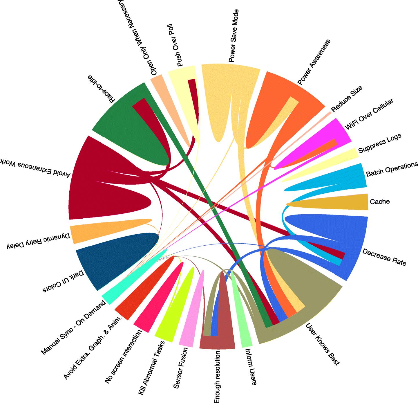 Catalog of energy patterns for mobile applications | SpringerLink
