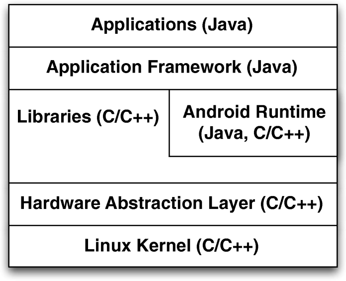 The Android OS stack and its vulnerabilities: an empirical study