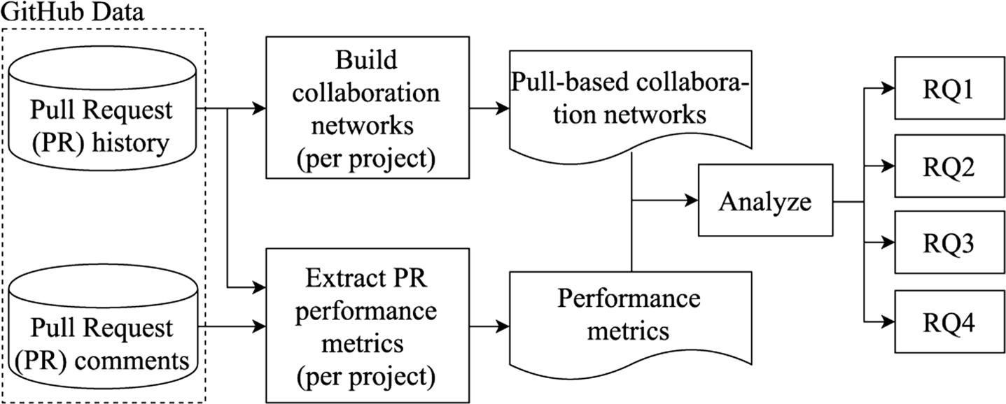 An empirical study on the teams structures in social coding