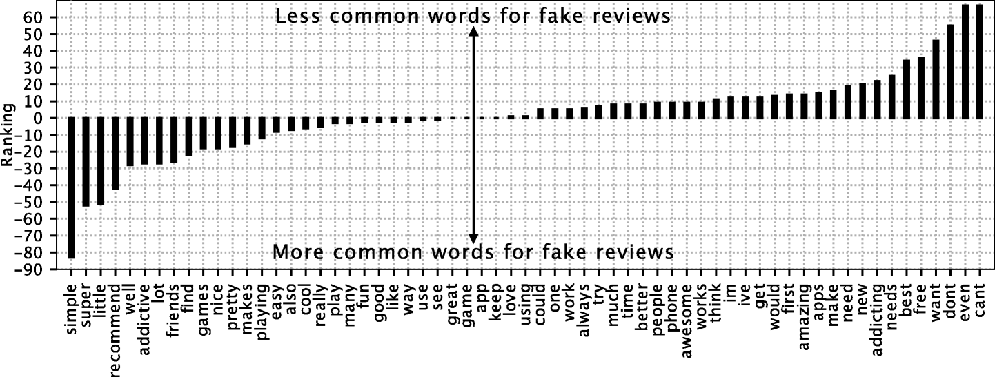 Towards understanding and detecting fake reviews in app