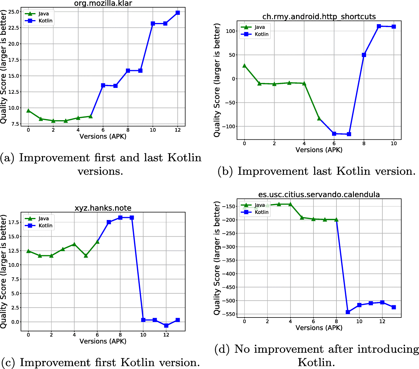 An empirical study on quality of Android applications