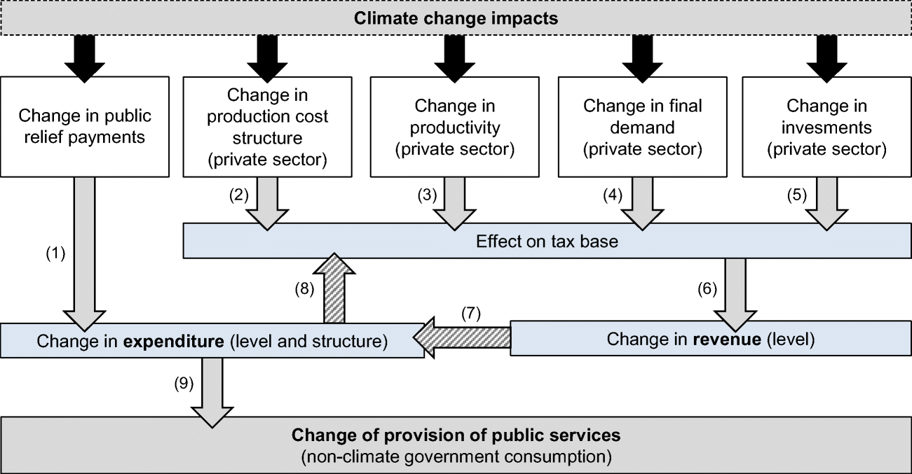 The Effects of Climate Change Impacts on Public Budgets and