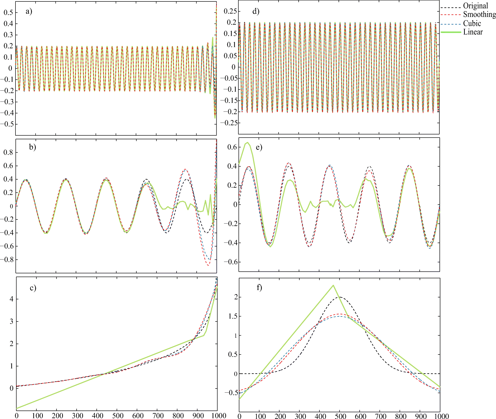 Sensitivity of the Empirical Mode Decomposition to