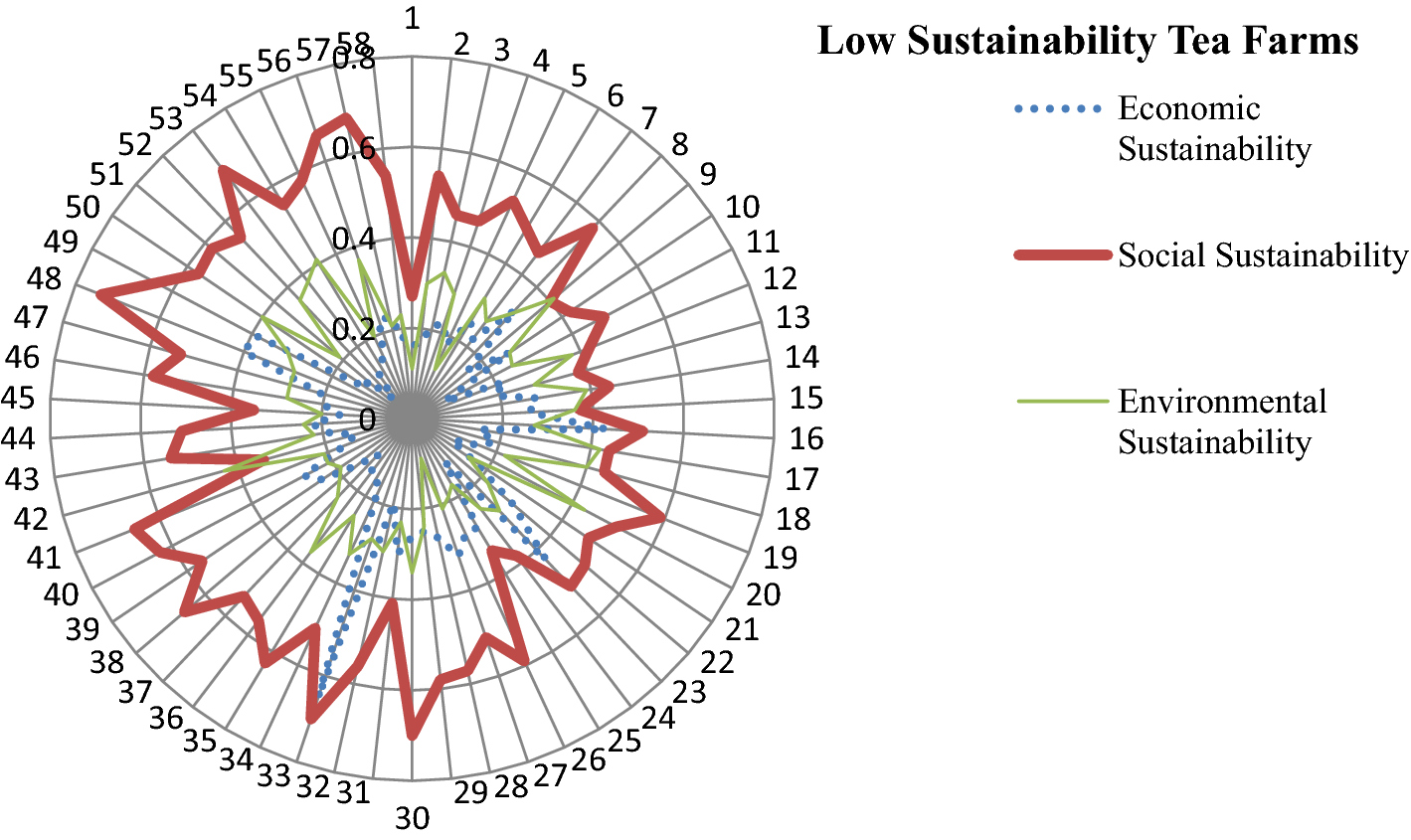 Measuring environmental, economic, and social sustainability