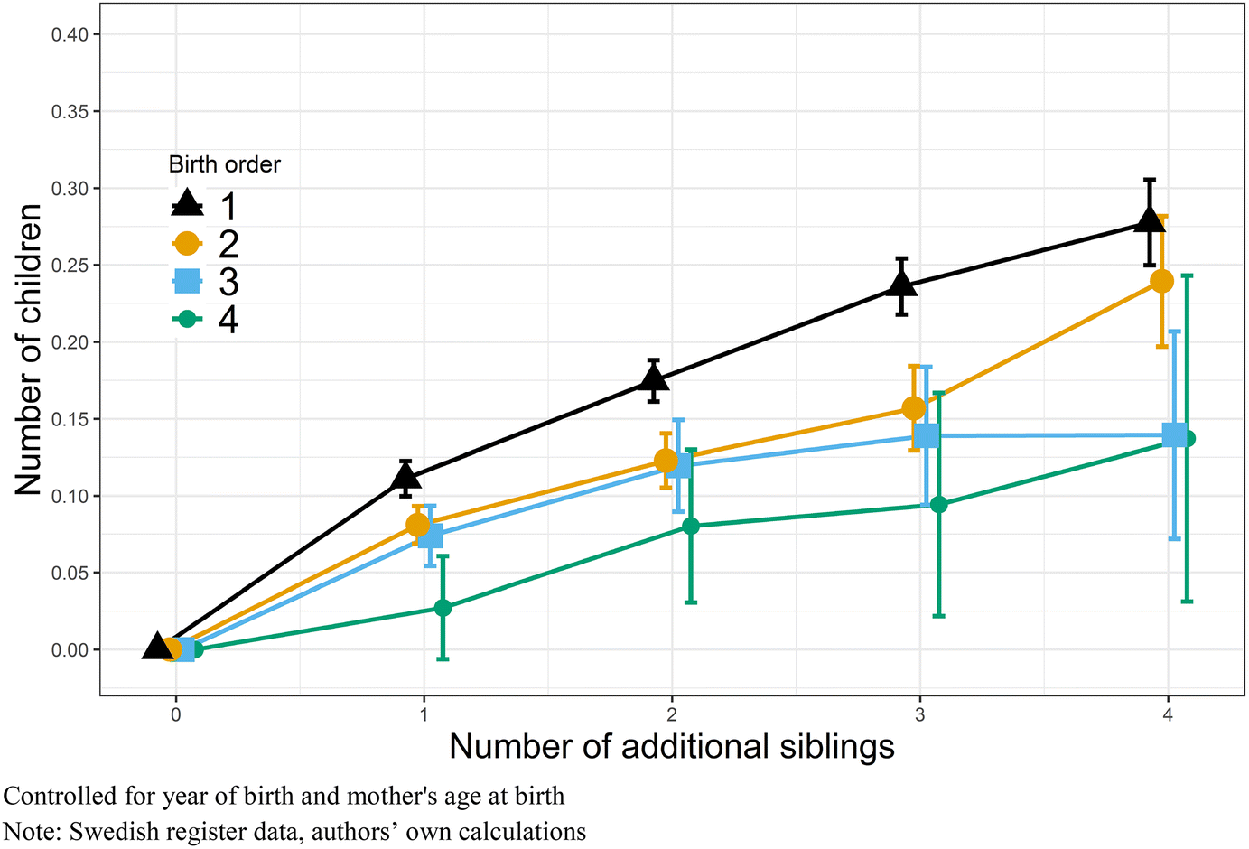 Family Size Impacts Cognitive Abilities >> How Does Birth Order And Number Of Siblings Affect Fertility