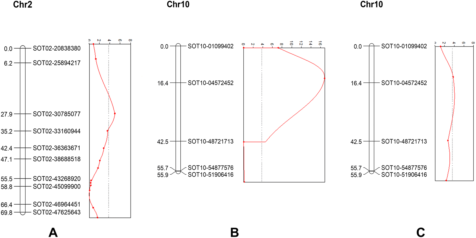 QTL mapping in diploid potato by using selfed progenies of ... on marker assisted selection, gene mapping, copy-number variation, test cross, quantitative genetics, genetic linkage, dihybrid cross,