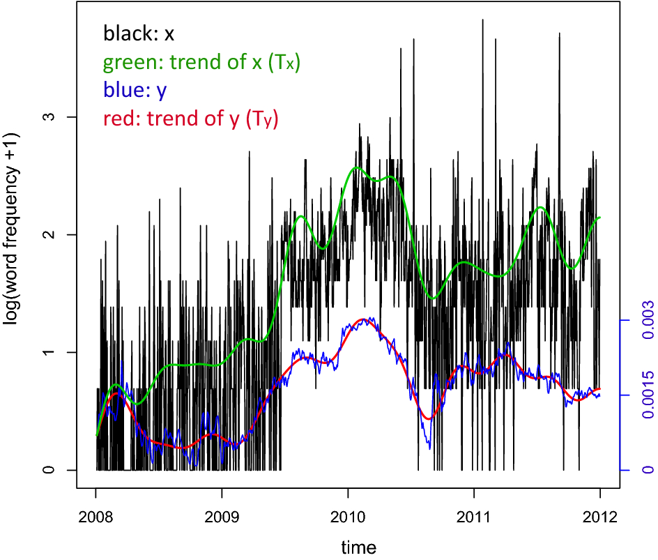 Term Structure Models During the Global Financial Crisis: A
