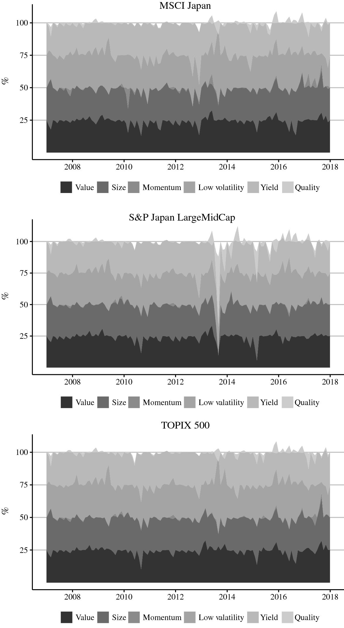 Multifactor Portfolio Construction by Factor Risk Parity