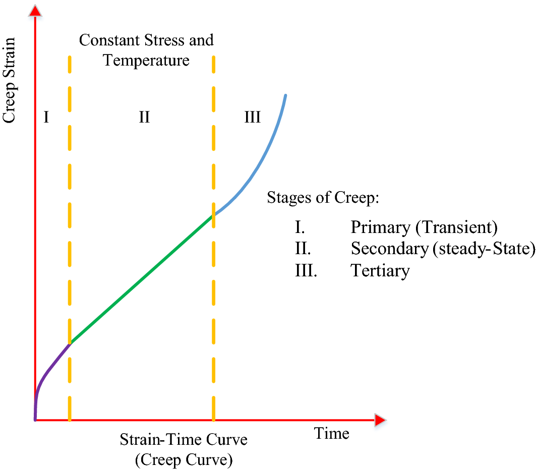 Flush Endplate Connections in Fire: Time-Dependent Behavior