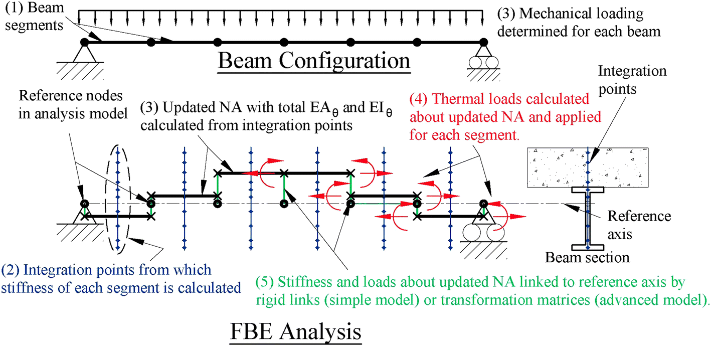 Analysis Of Structures In Fire As Simplified Skeletal Frames Using A Beam Loading Diagram Open Image New Window