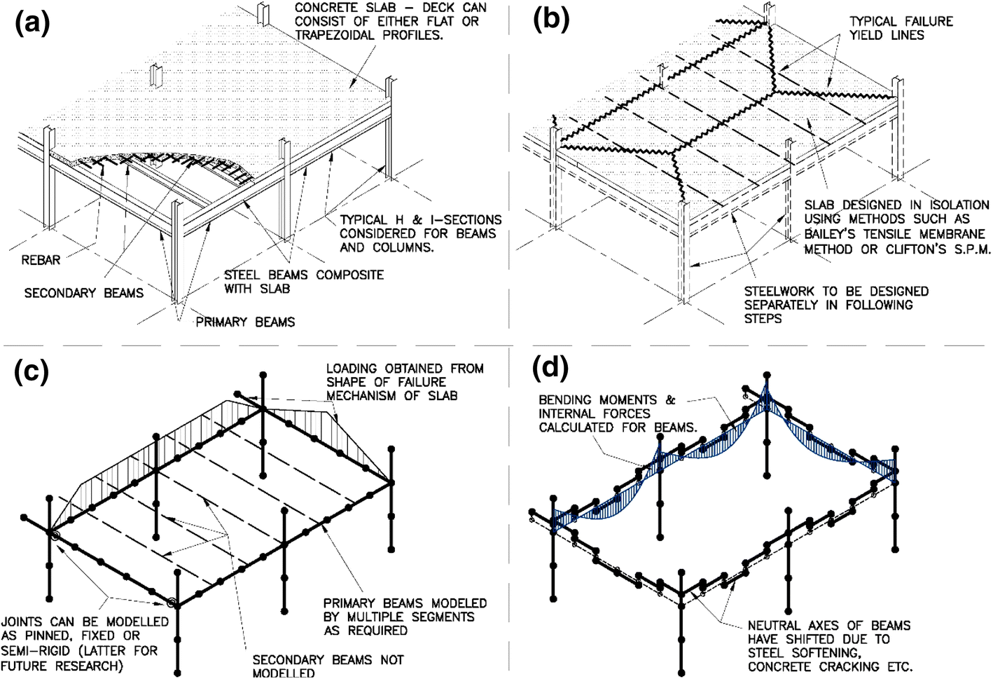 Analysis Of Structures In Fire As Simplified Skeletal Frames Using A For Accessibility Draw Shear Force And Bending Moment Diagram Open Image New Window