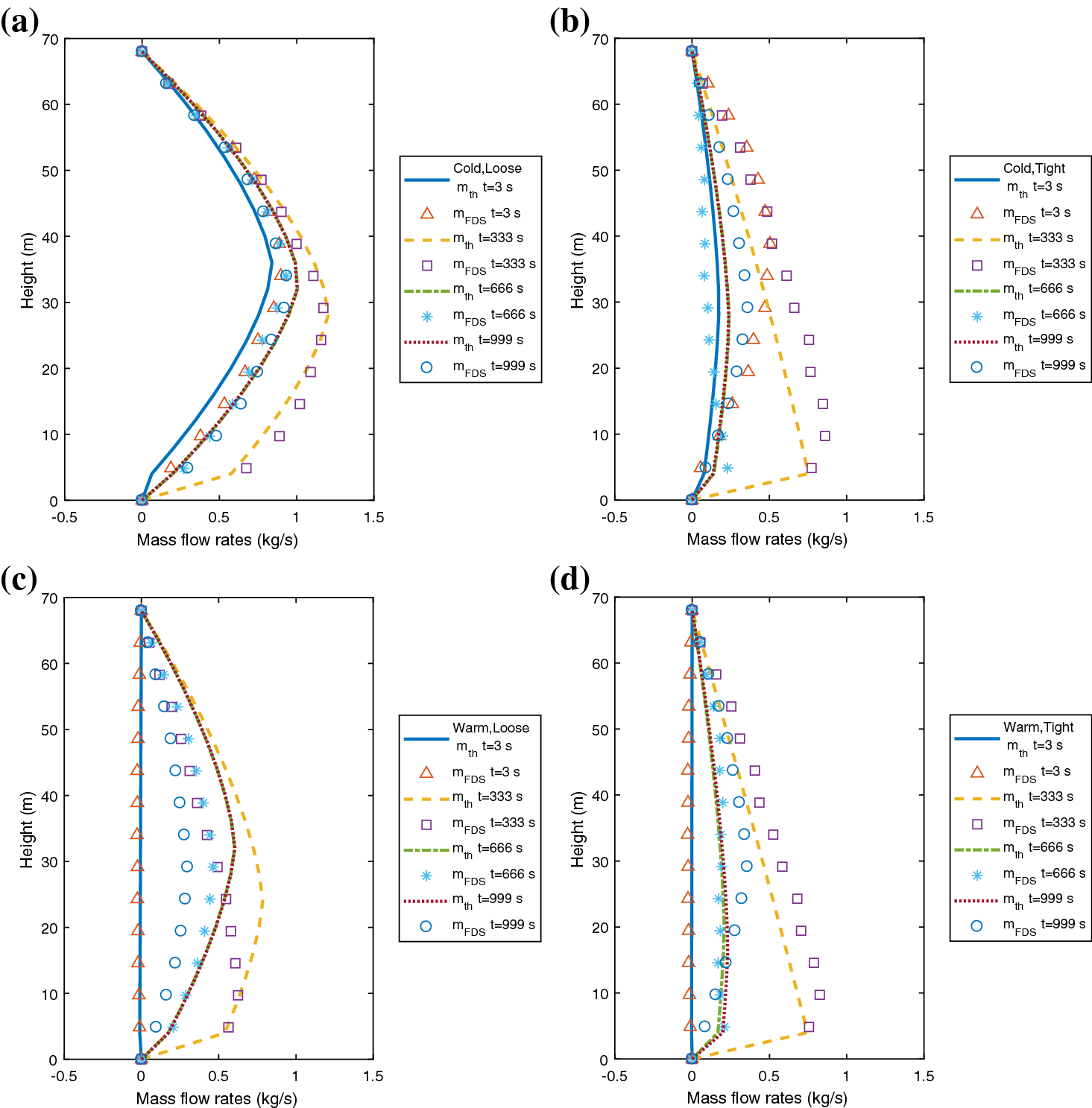 Fire Smoke Transport and Opacity Reduced-Order Model (Fire-STORM): A