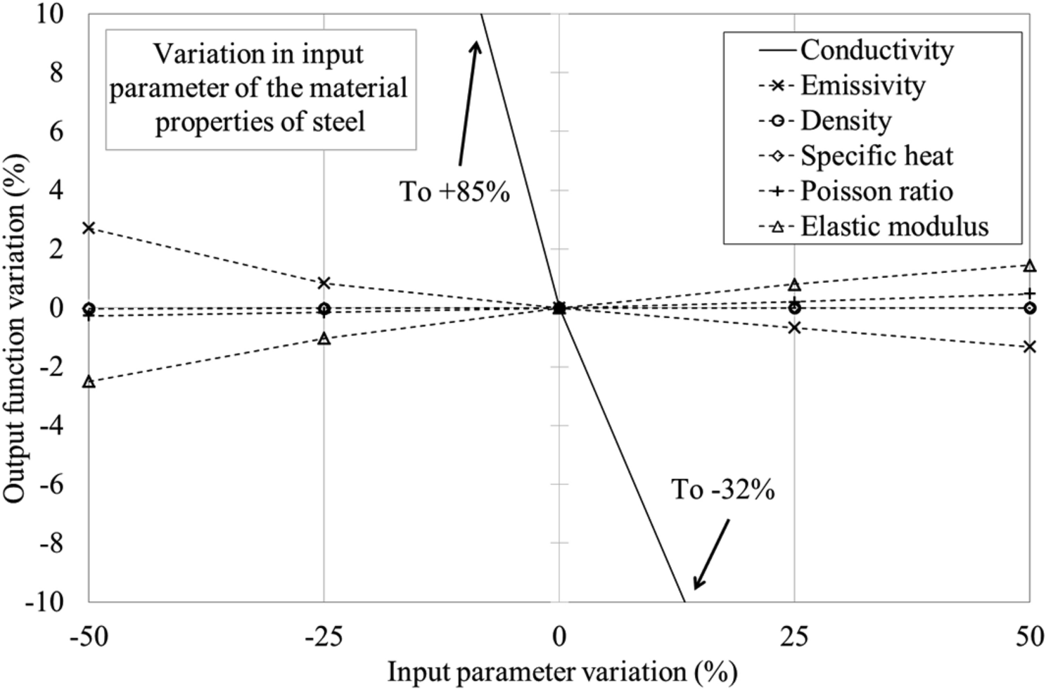 Analysis of the Thermomechanical Response of Structural