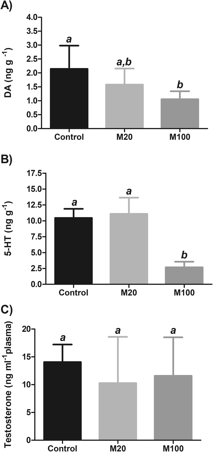 Effects of methylphenidate on the aggressive behavior