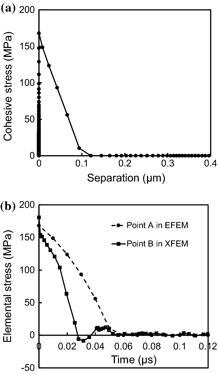 Validated simulations of dynamic crack propagation in single