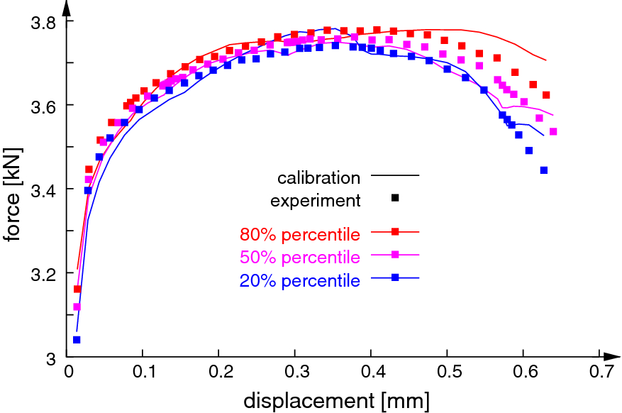 A framework for material calibration and deformation