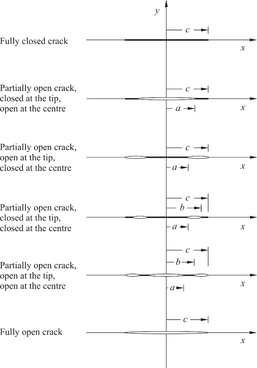 The effect of residual stress on a centre-cracked plate under