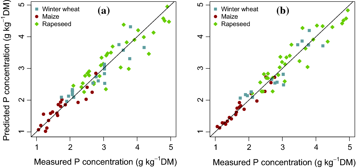 Critical plant and soil phosphorus for wheat, maize, and
