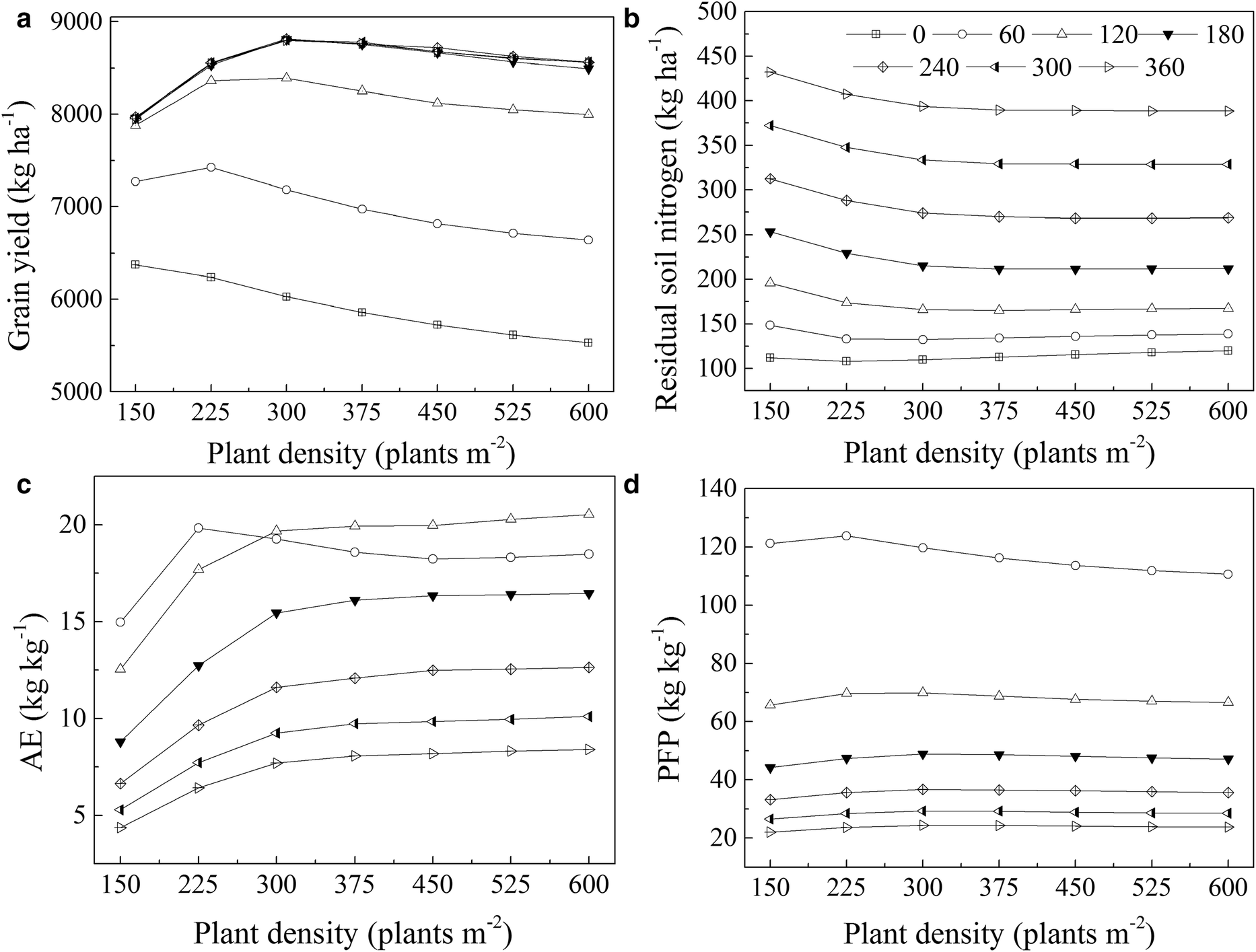 DSSAT-CERES-Wheat model to optimize plant density and