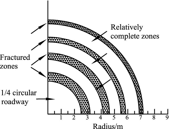 Mechanism Of Zonal Disintegration Phenomenon Zdp Around Deep