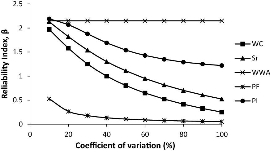 Reliability Evaluation of Hydraulic Conductivity Characteristics of on