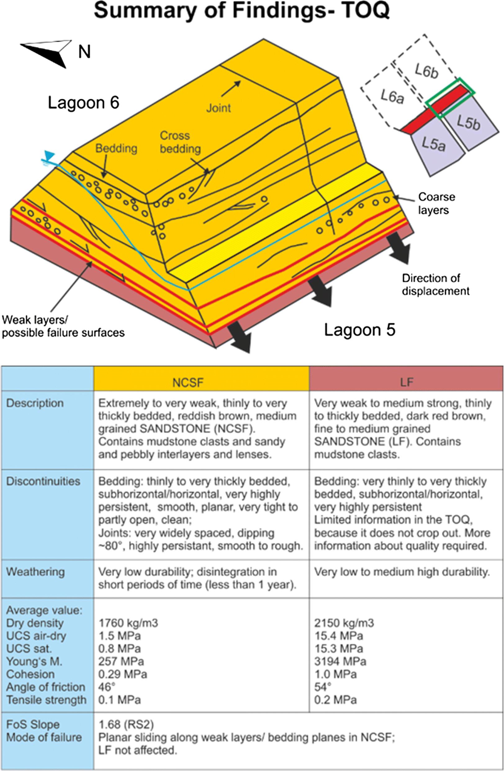 Implications on Characterizing the Extremely Weak Sherwood Sandstone