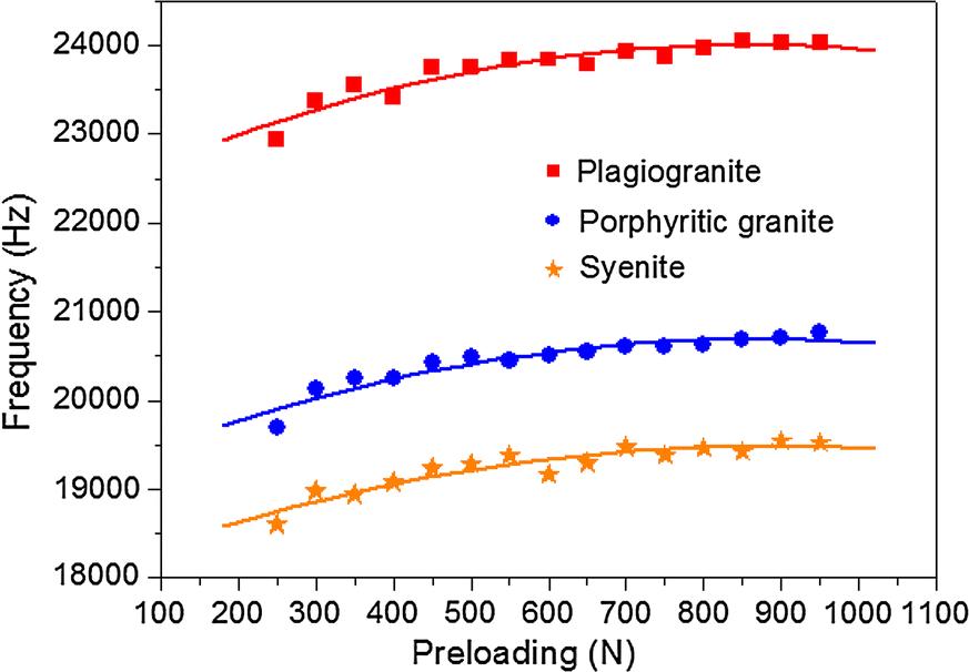 Effect of Static Loading on Rock Fragmentation Efficiency Under