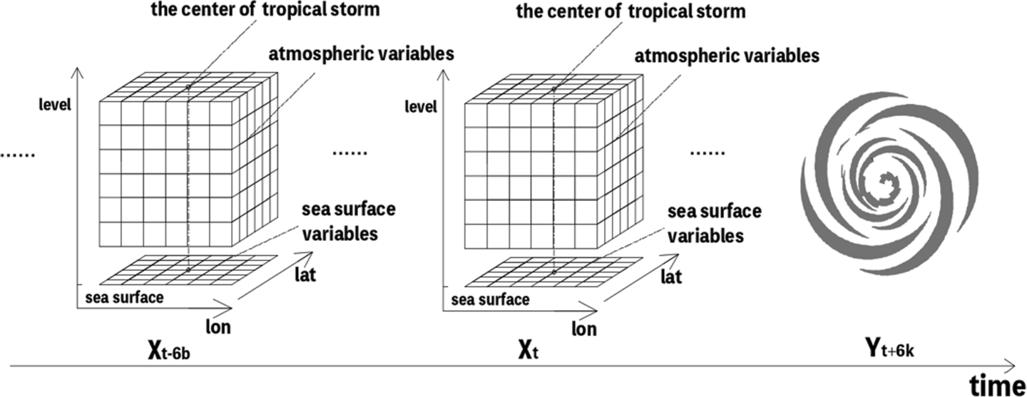 A hybrid CNN-LSTM model for typhoon formation forecasting | SpringerLink