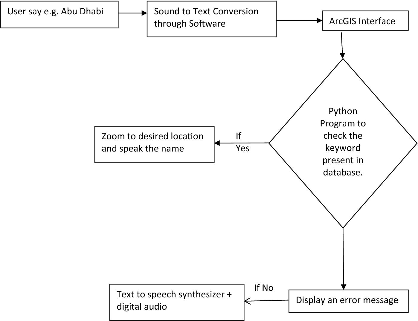 Python Text To Speech