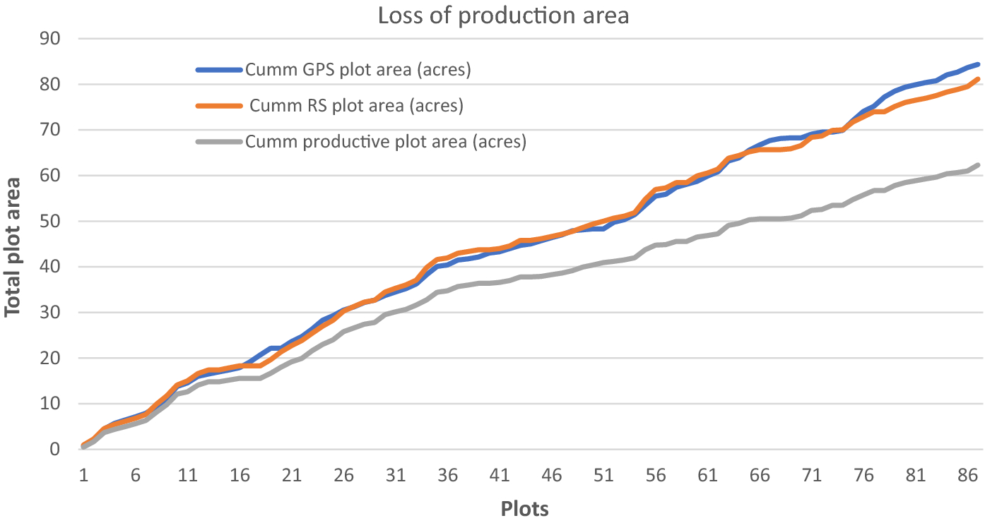In-season plot area loss and implications for yield