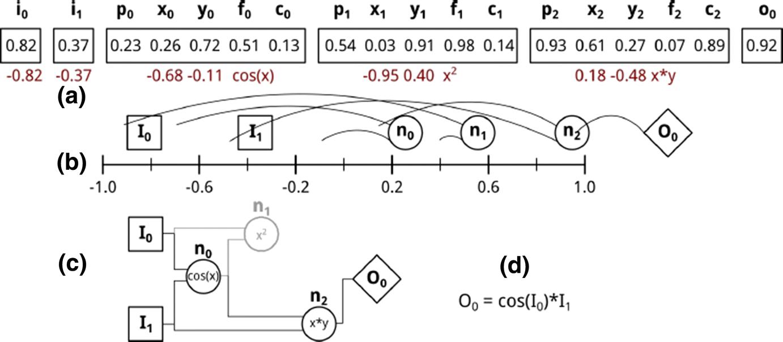 Cartesian genetic programming: its status and future