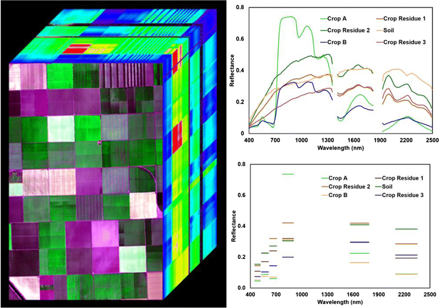 Earth Observation Imaging Spectroscopy for Terrestrial