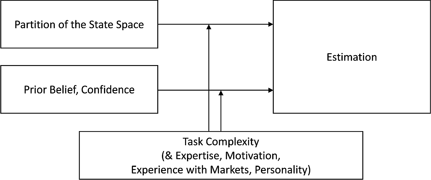 Moderators for Partition Dependence in Prediction Markets   SpringerLink