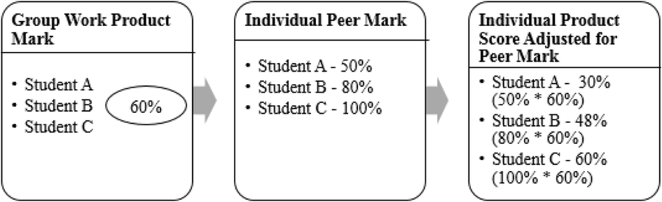 Does the use of summative peer assessment in collaborative