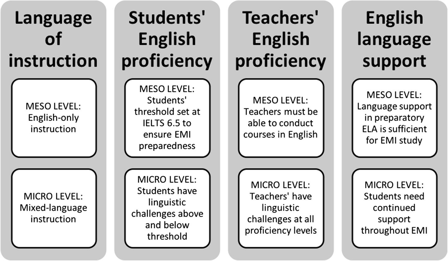An analysis of Japan's English as medium of instruction initiatives
