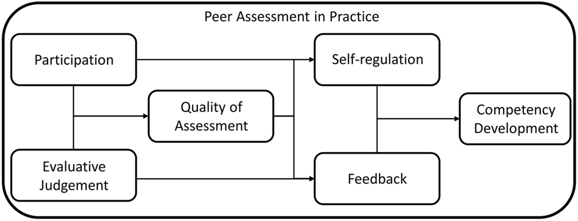 Developing student competence through peer assessment: the role of fee
