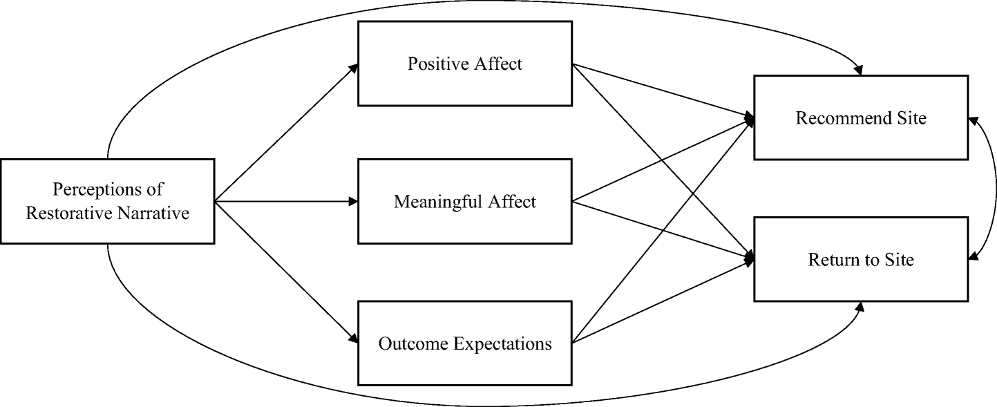 Testing Restorative Narratives in a College Student Resilience ... on