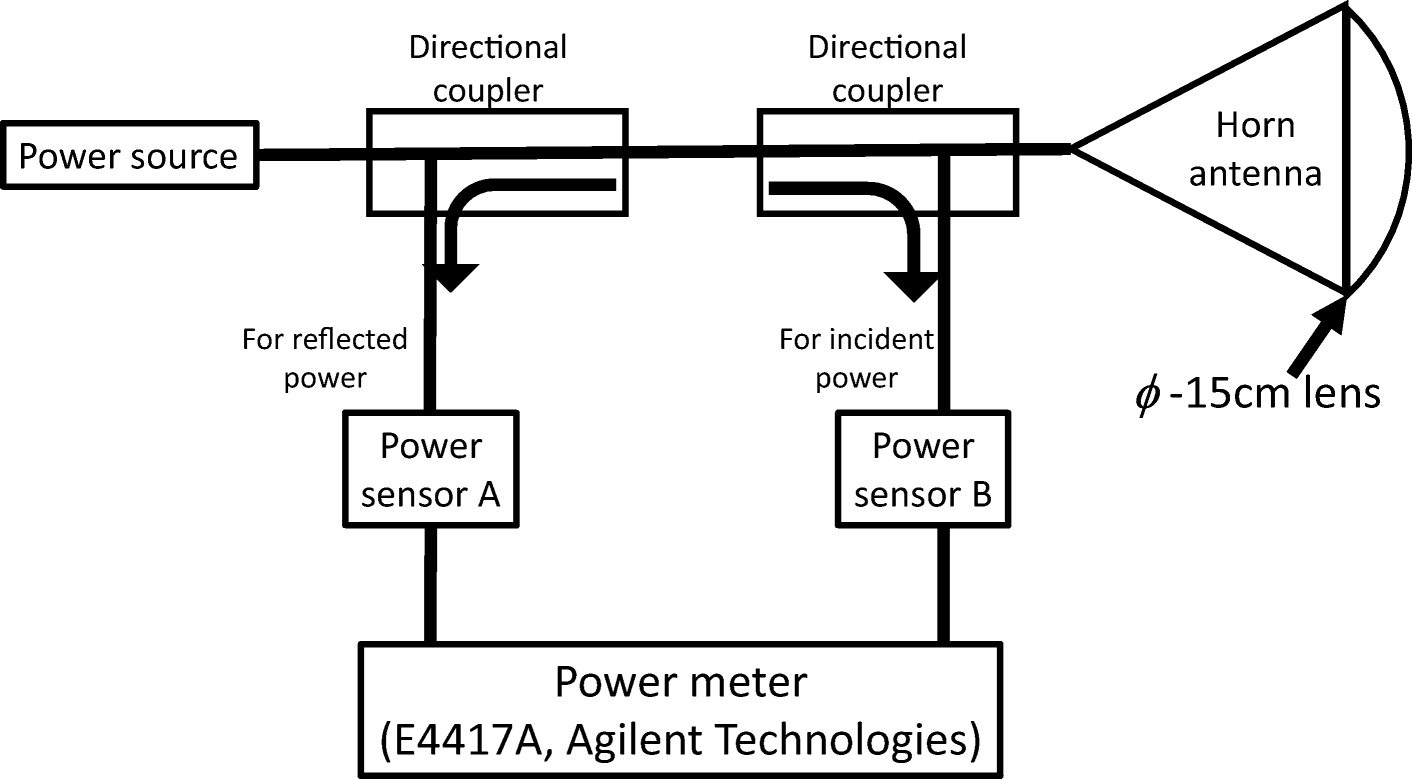 Ocular Effects of Exposure to 40, 75, and 95 GHz Millimeter