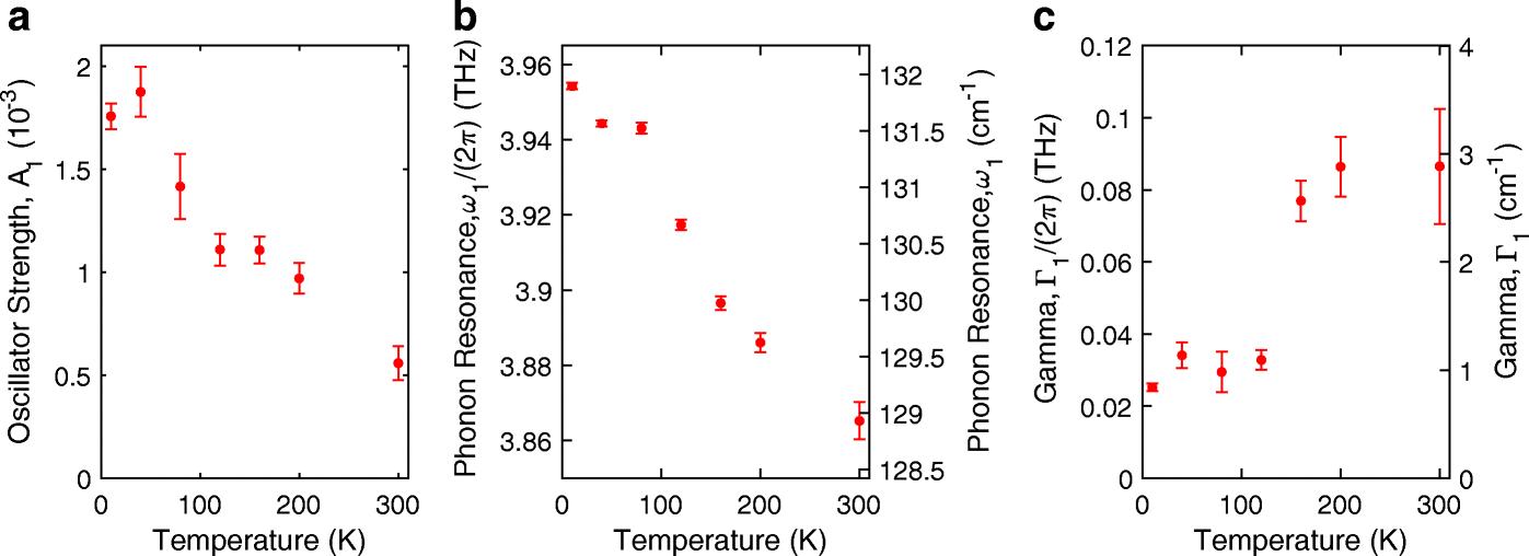 Temperature-Dependent Refractive Index of Quartz at