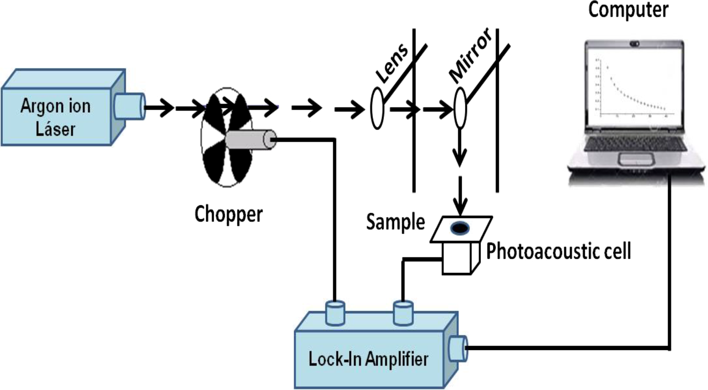Characterization Of Aged Lettuce And Chard Seeds By Photothermal Lockin Amplifier Open Image In New Window